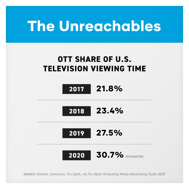 The Unreachable: OTT Share of US TV viewing time