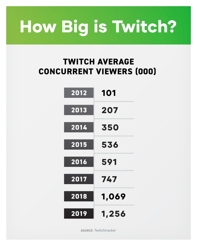 Twitch market size growth