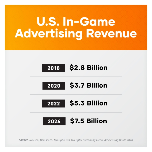 U.S. In-game Ad Revenue Growth