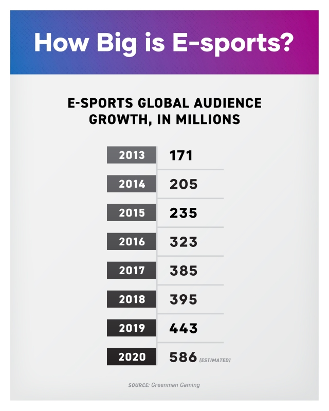 How big is e-sports? Global audience growth